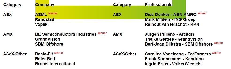 Genomineerden en winnnars van de NEVIR Dutch IR Awards 2019